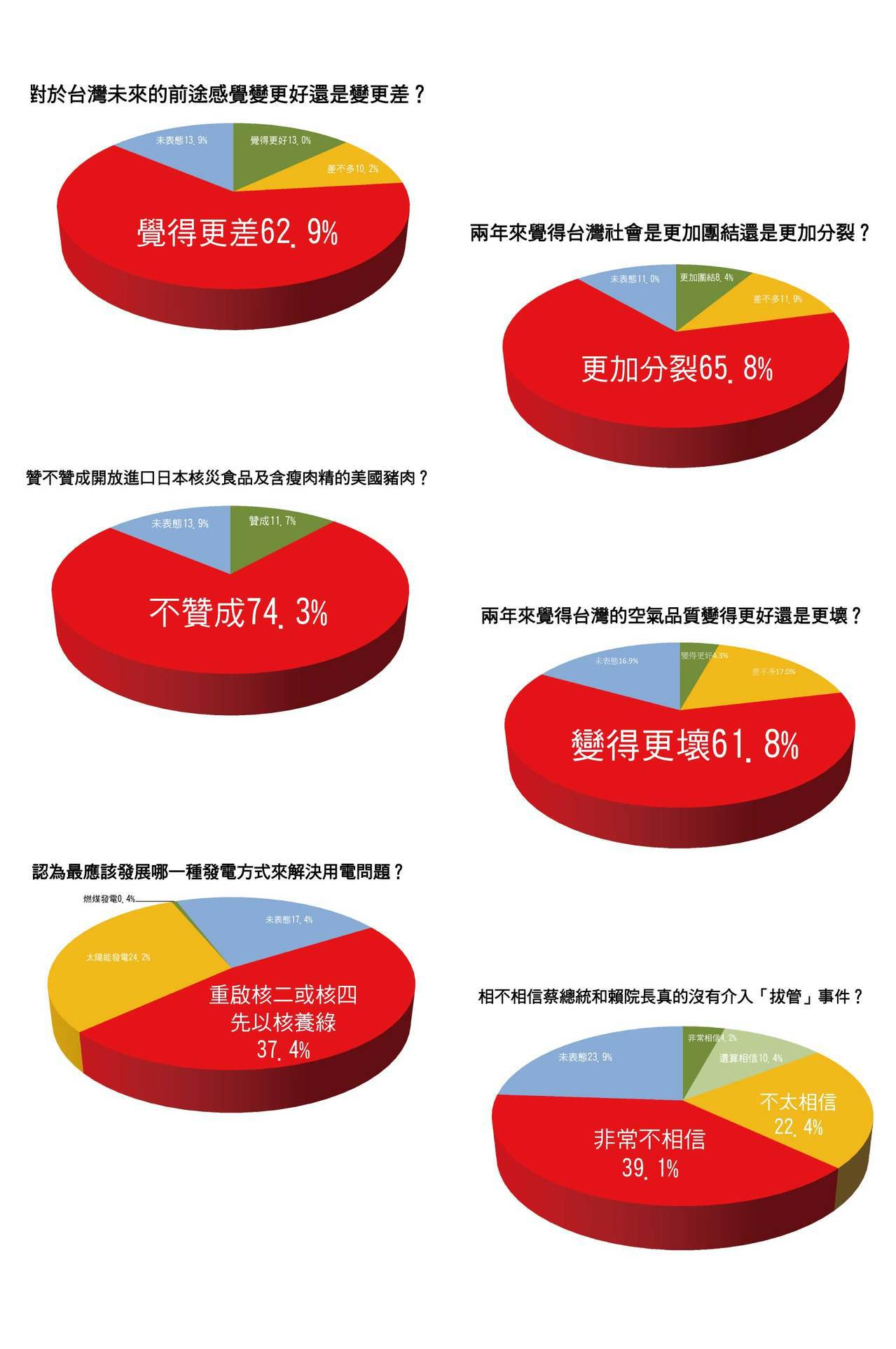 國民黨立院團公布蔡政府上任兩年最新民調數據。圖/國民黨團提供