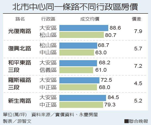 資料來源/實價資料、永慶房屋 製表/游智文