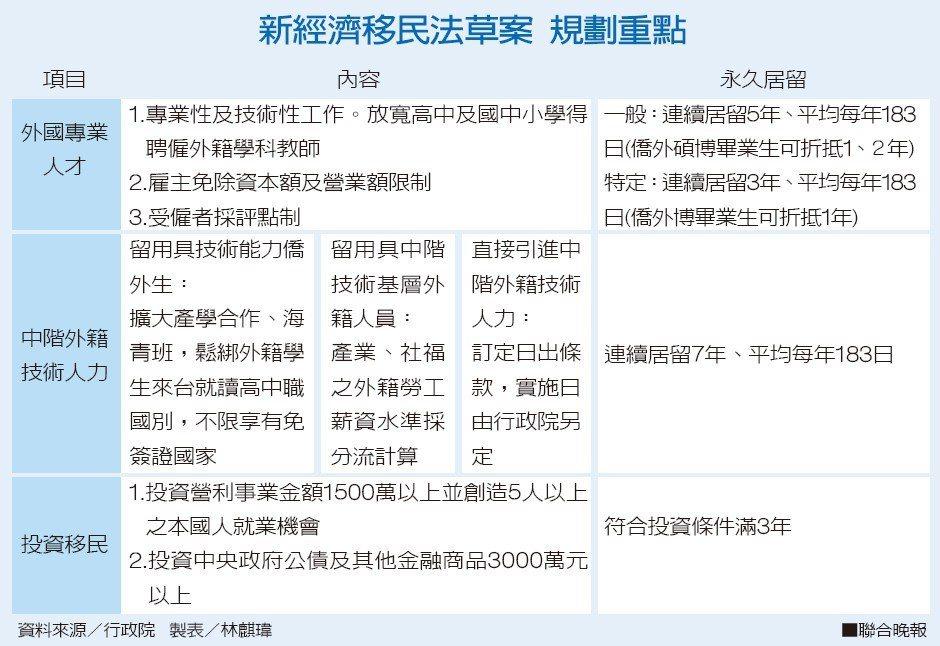 新經濟移民法草案規劃重點。 製表/林麒瑋、資料來源/行政院