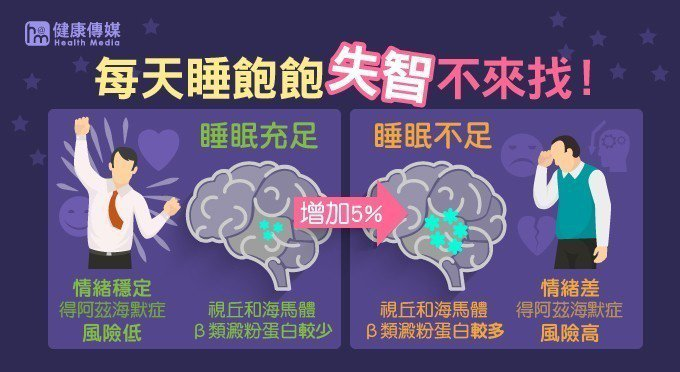 研究發現,比起好好睡覺的組別,整晚沒睡熬夜的那組人,他們大腦內部,尤其視丘和海馬...