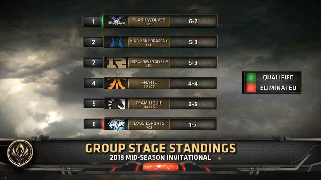 目前篤定晉級隊伍仍只有 FW,EVS 則是確定遭到淘汰。