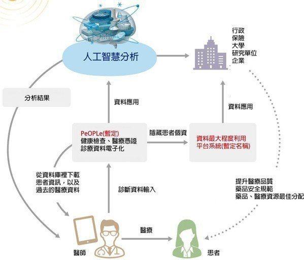 圖五 : 日本政府正進行規劃的患者資訊數據資料庫概念圖(source:日本ICT...