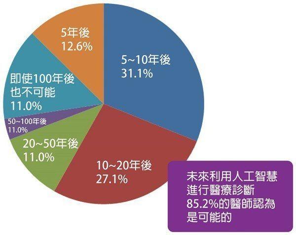 圖八 : 預測人工智慧導入醫療時間的醫師比例 (source:日經MEDICAL...
