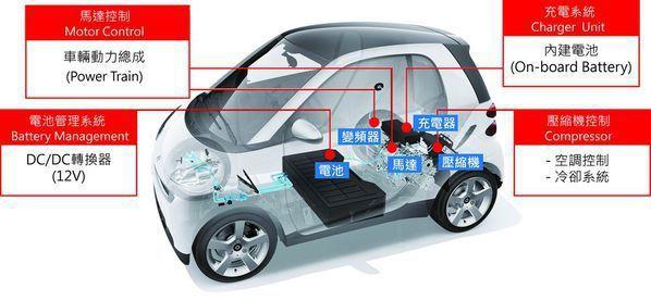 圖2 : 輕型電動車的關鍵系統示意圖。(製圖:CTIMES)