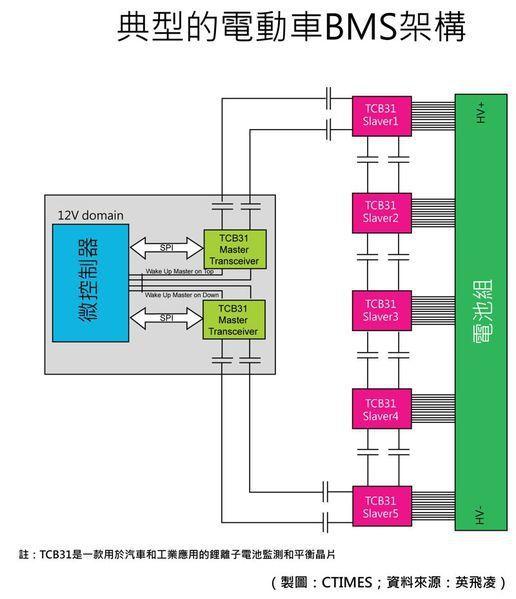 圖3 : 典型的電動車BMS架構