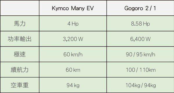 圖8 : Gogoro與光陽電動車性能評比圖。