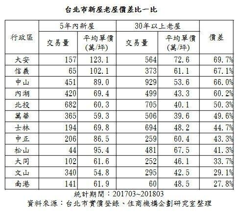 資料來源:台北市實價登陸/住商機構企劃研究室整理