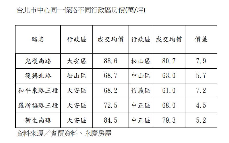 資料來源:實價資料、永慶房屋