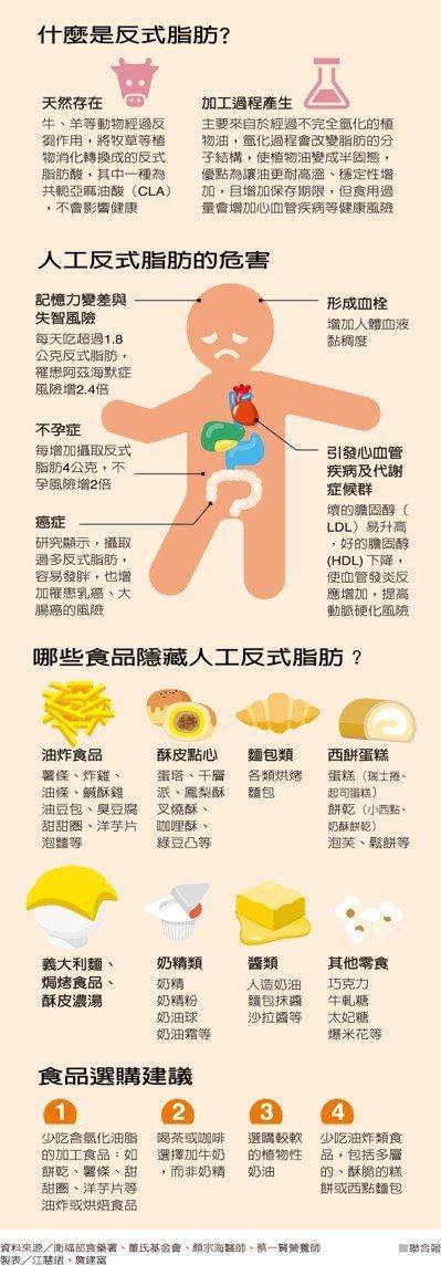 什麼是反式脂肪? 圖/聯合報提供