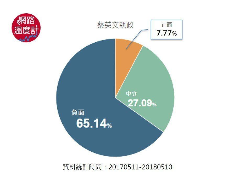 臉書心情評價現形!網友對蔡政府「怒怒怒」。圖/網路溫度計提供