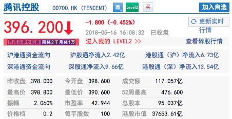 騰訊控股今日股價。(照片/新浪財經)