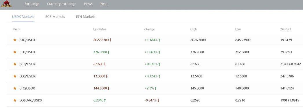 BCB幣在網站6X.com的最新成交價與交易量。  業者/提供
