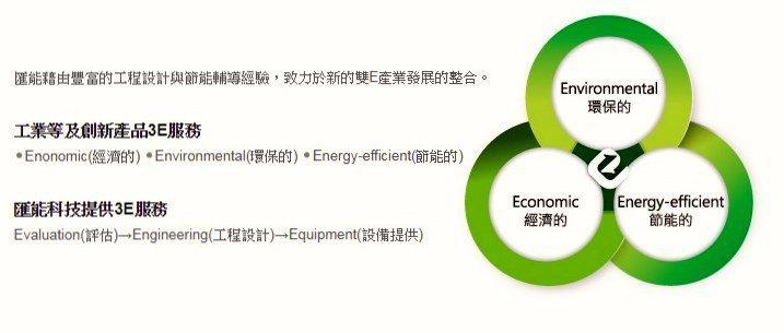 工業等及創新產品3E服務&匯能科技提供3E服務。 匯能科技/提供