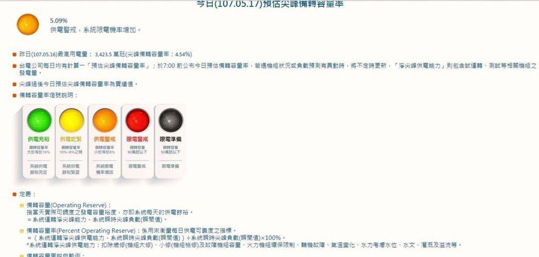 今日(107.05.17)預估尖峰備轉容量率。 林凱祥/翻攝台灣電力公司網頁