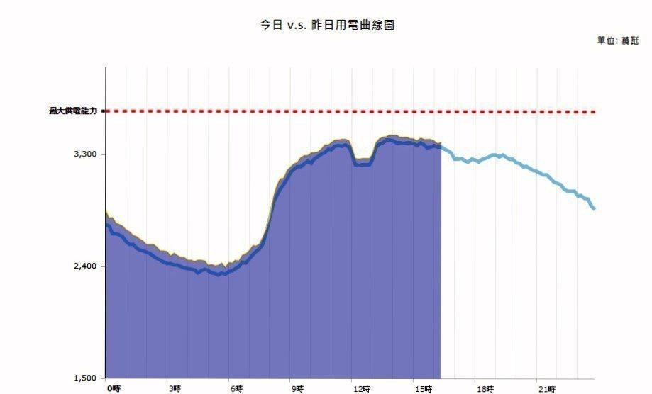今日 v.s. 昨日用電曲線圖。 林凱祥/翻攝台灣電力公司網站