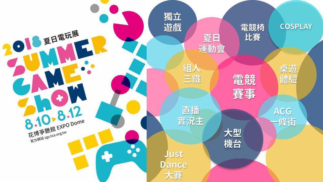 台北電玩展營運團隊今年將首度開辦線下社群活動「2018 Summer Game ...