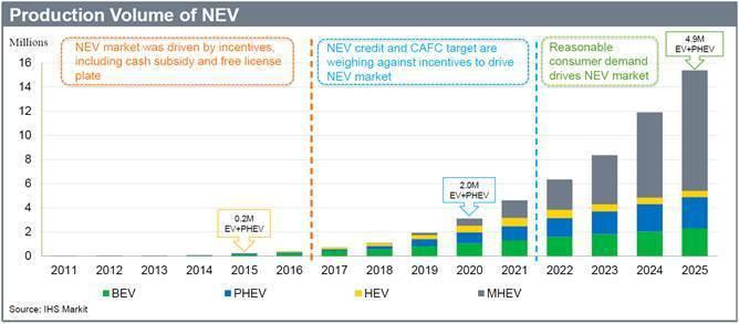 圖1. 預估中國市場新能源汽車產量於2025年約達490萬台 (資料來源:「 M...