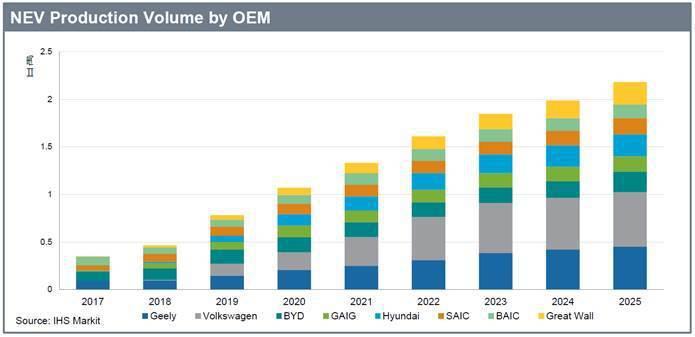 圖2. 8家新能源汽車製造商帶來的新產量 (資料來源:「 Mobility Te...