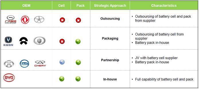 圖3. 10家本土汽車製造商在新能源汽車的電池策略 (資料來源:「 Mobili...