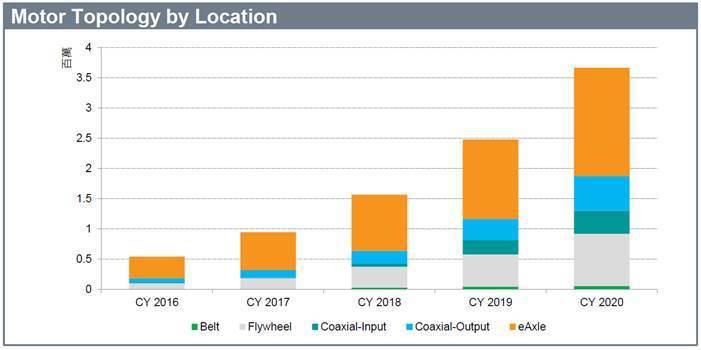 圖4. 不同應用的馬達種類分佈 (資料來源:「 Mobility Tech Ta...