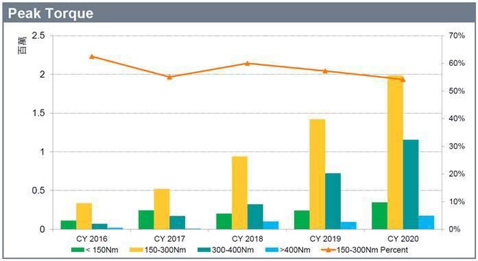 圖6. 最大扭矩分佈 (資料來源:「 Mobility Tech Talk #2...