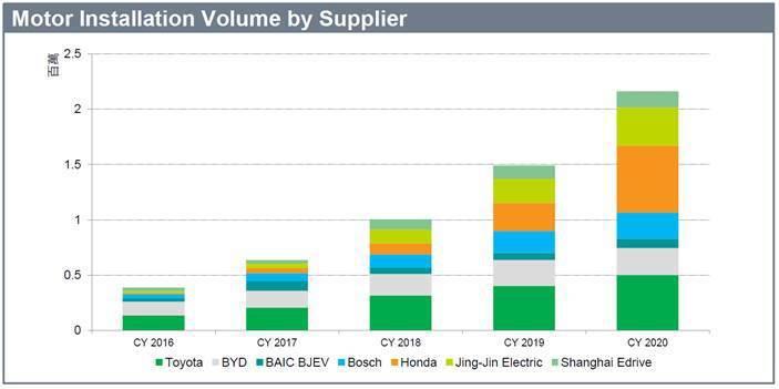 圖7. 由不同供應商安裝之馬達數量 (資料來源:「 Mobility Tech ...