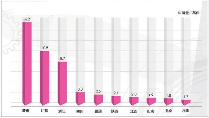 圖1. 中國大陸各地區申請量前十大 (資料來源:國家知識產權局規劃司,2018年...
