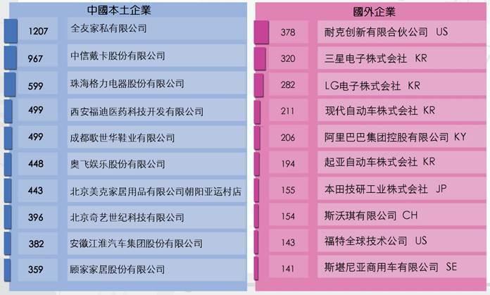 圖4. 中國外觀設計專利授權量前10大 (資料來源:國家知識產權局規劃司,201...