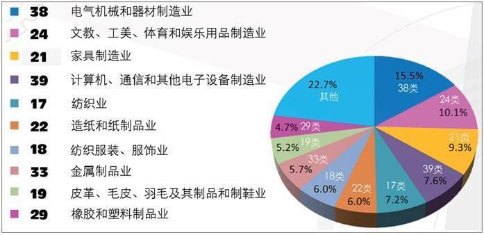 圖6. 外觀設計專利申請量按照國民經濟行業分類排序前10大 (資料來源:國家知識...