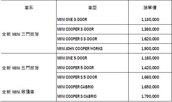 全新改款MINI掀背、敞篷車型接單價: 圖/汎德提供