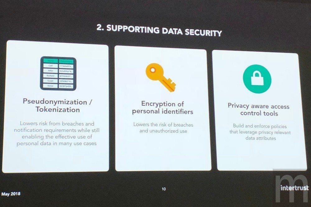 藉由代幣化、加密技術與存取控制設計,讓個人隱私資產可獲得更高安全防護,但背後也意...
