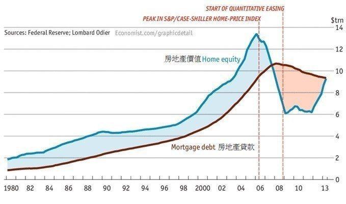 圖2:1980~2013年美國房地產價值與房地產貸款