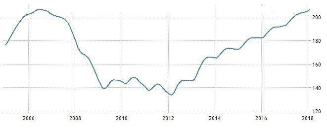 圖3:2006年至今美國S&P CoreLogic Case-Shiller 2...