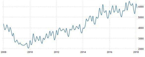 圖5:美國職缺數量(單位:千人)