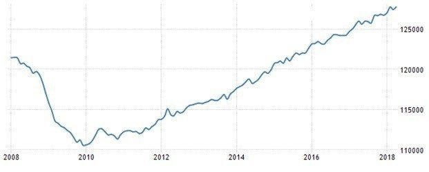 圖6:美國全職就業人口(單位:千人)