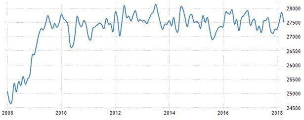 圖7:美國兼職就業人口(單位:千人)