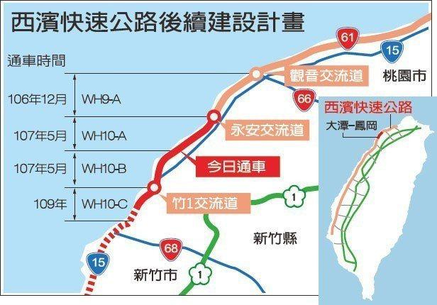 西濱快速公路後續建設計畫