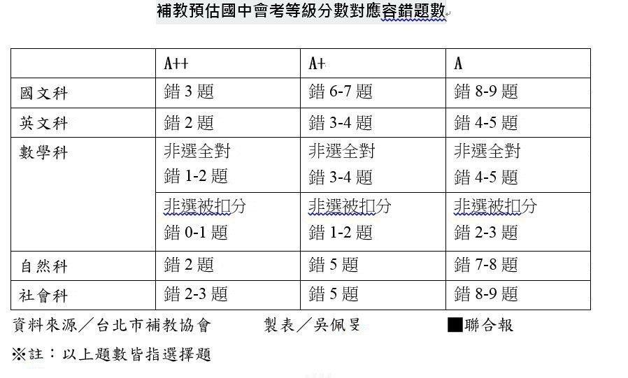 台北市補教協會預估國中會考等級對照表。記者吳佩旻/製表