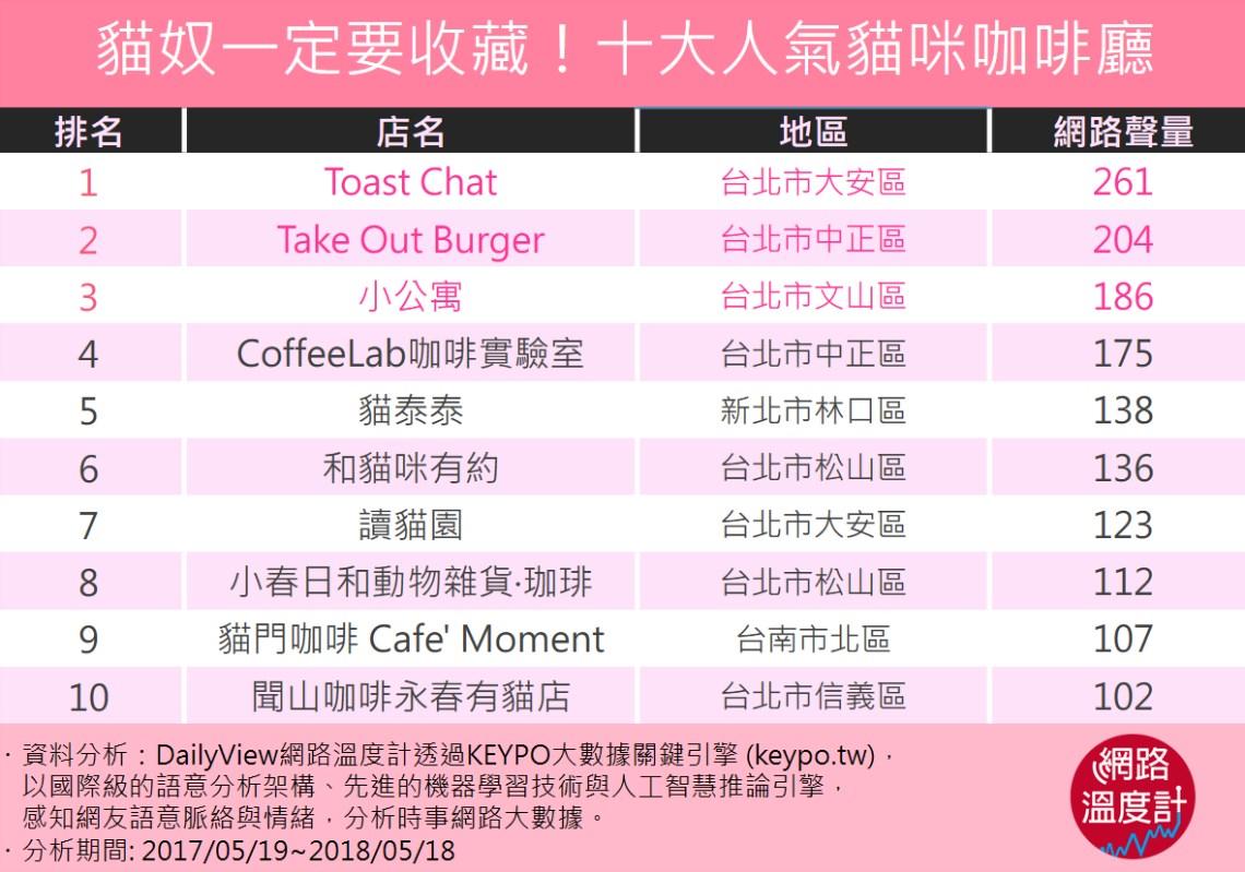 貓奴一定要收藏!療癒人心的十大貓咪咖啡廳。圖/網路溫度計提供