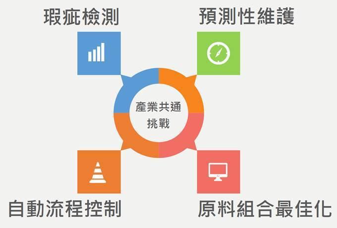 圖二、AI產業應用示意圖 (圖片來源:2018/05/09陳昇瑋「大數據浪潮下 ...