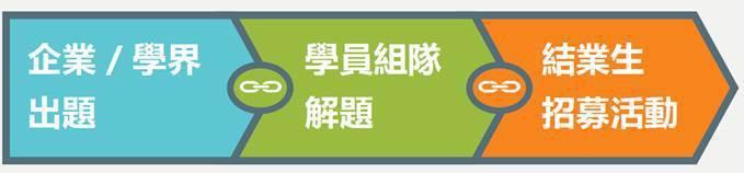 圖五、台灣人工智慧學校夥伴計畫 (圖片來源:2018/05/09陳昇瑋「大數據浪...