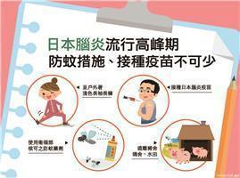 天氣愈來愈熱,日本腦炎也現蹤,疾管署呼籲民眾接種疫苗、注意防蚊。圖/疾管署提供