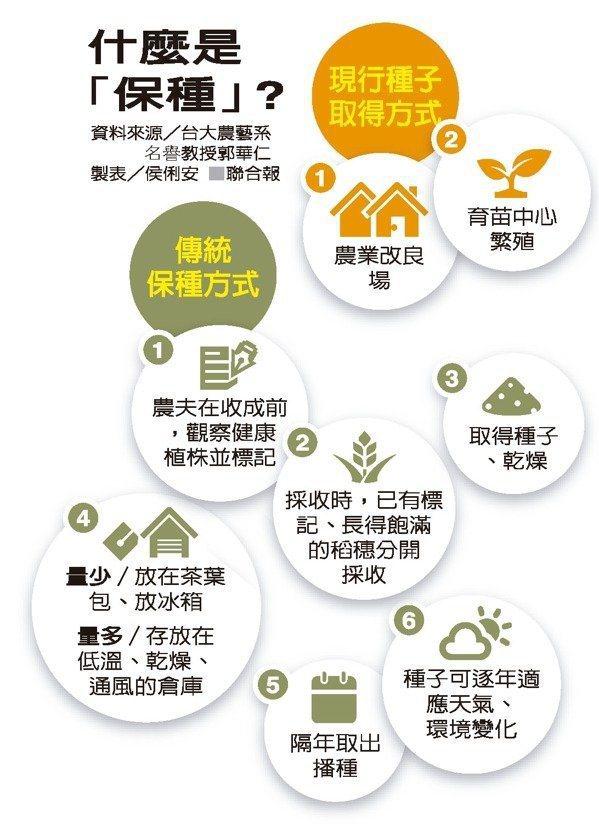 什麼是「保種」?(資料來源/台大農藝系名譽教授郭華仁) 製表/侯俐安