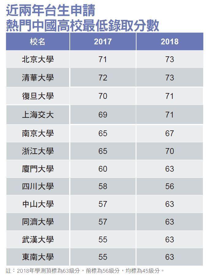 近兩年台生申請熱門中國高校最低錄取分數。 資料來源:廈門大學 整理:李佳穎