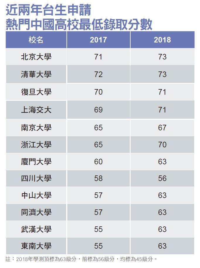 台生搶進中國高校/千禧世代中國熱 申請赴中就學暴增
