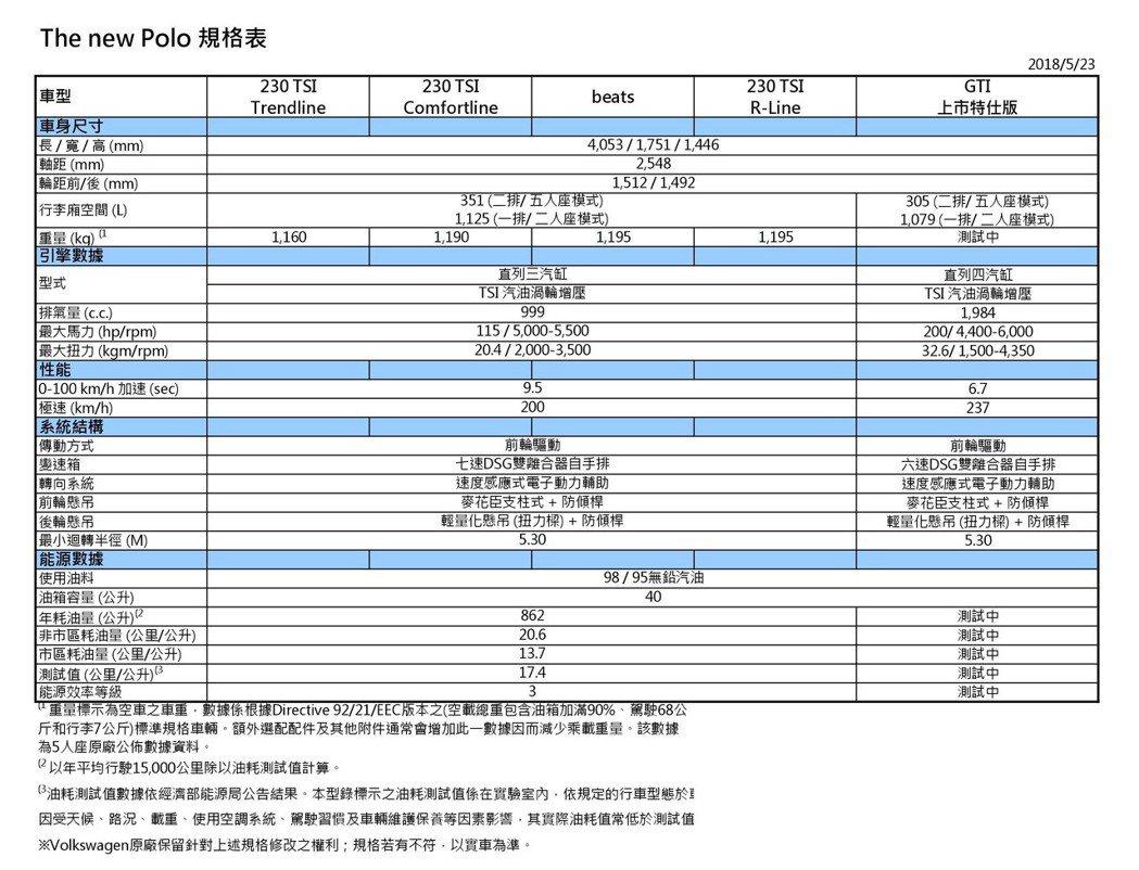 台灣福斯汽車提供