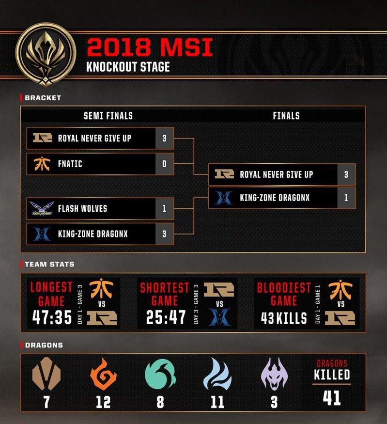 MSI賽事統計數據。圖/截自lolesports推特