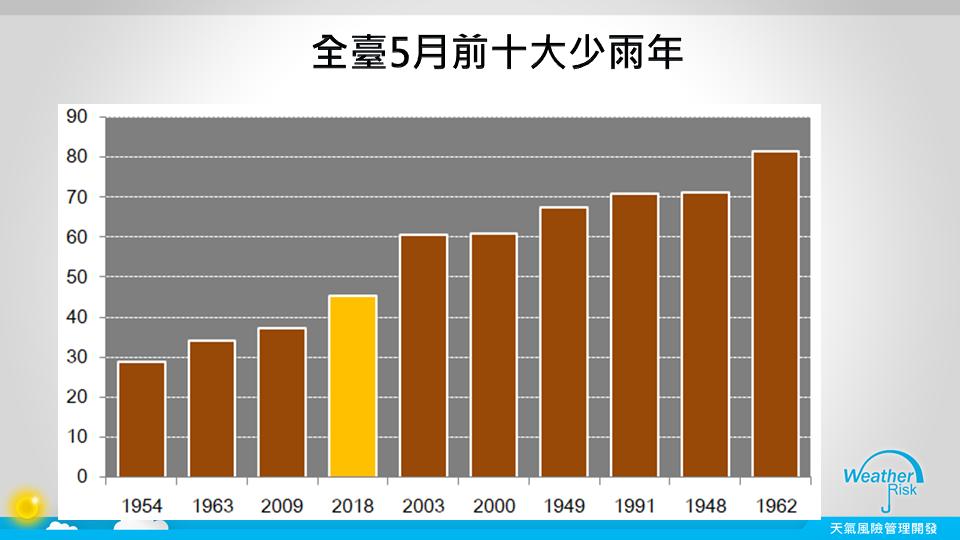 全台5月前10大少雨年。圖/翻攝自賈新興臉書