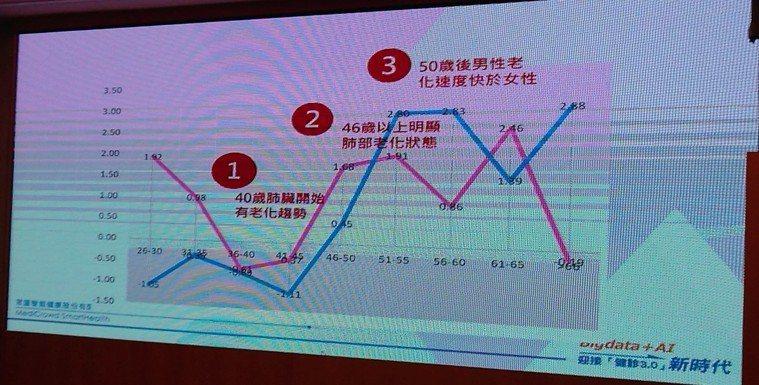 健檢平台引進「醫學生理年齡分析」,發現台灣民眾46歲以後肺臟老化明顯,與相關疾病...