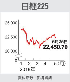 日經225 圖/經濟日報提供